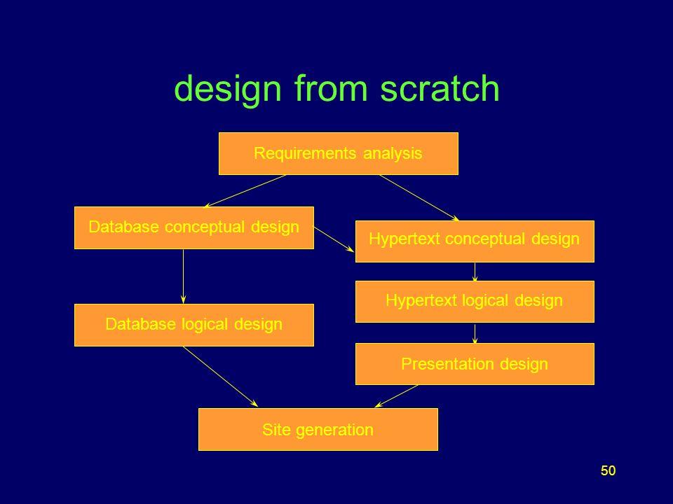 50 design from scratch Database conceptual design Hypertext logical design Presentation design Page Generation Site generation Presentation design Req