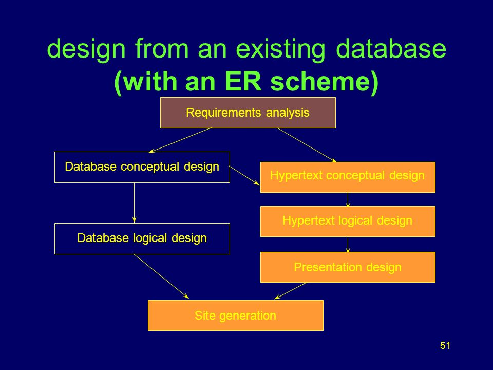 51 design from an existing database (with an ER scheme) Database conceptual design Hypertext logical design Presentation design Page Generation Site generation Presentation design Requirements analysis Database logical design Hypertext logical design Hypertext conceptual design