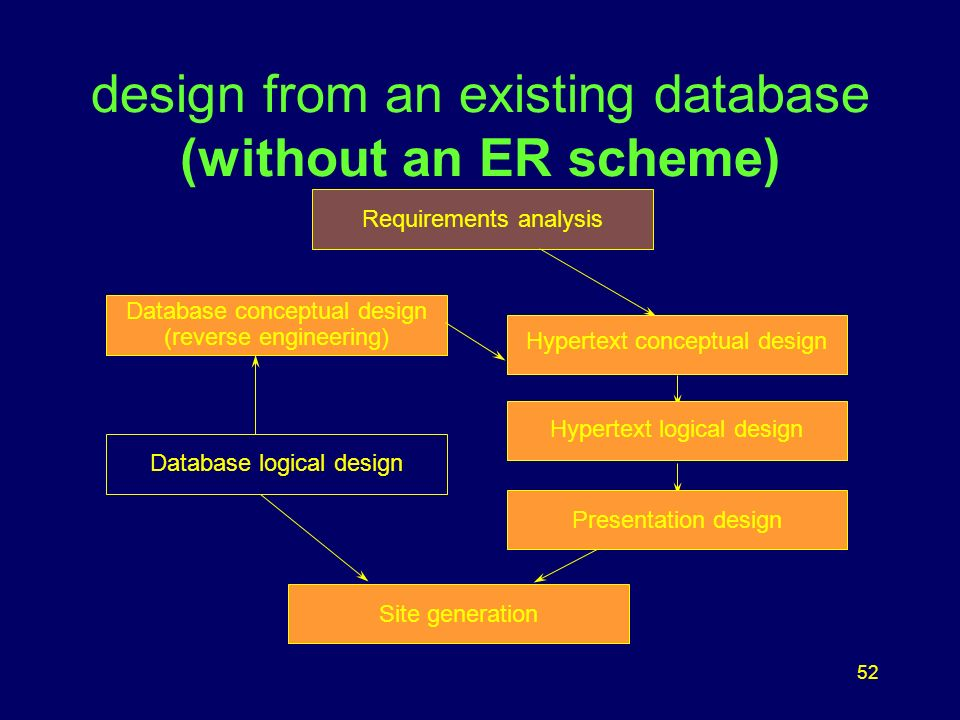 52 design from an existing database (without an ER scheme) Database conceptual design (reverse engineering) Hypertext logical design Presentation design Page Generation Site generation Presentation design Requirements analysis Database logical design Hypertext logical design Hypertext conceptual design