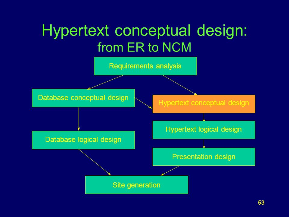 53 Hypertext conceptual design: from ER to NCM Database conceptual design Hypertext logical design Presentation design Page Generation Site generation Presentation design Requirements analysis Database logical design Hypertext logical design Hypertext conceptual design