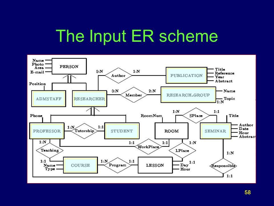 58 The Input ER scheme