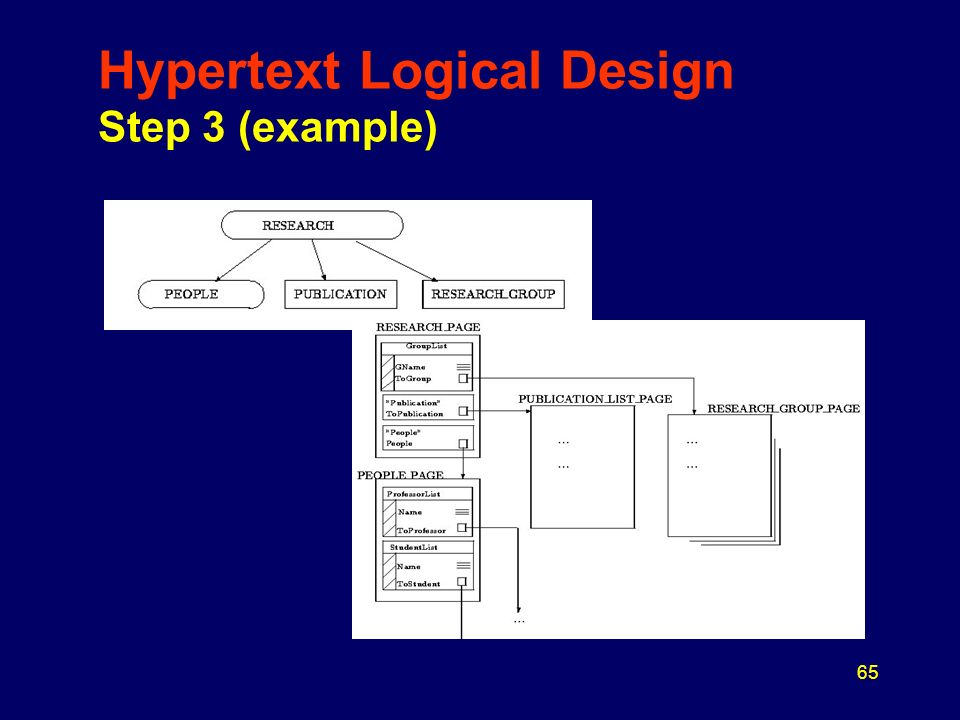 65 Hypertext Logical Design Step 3 (example)