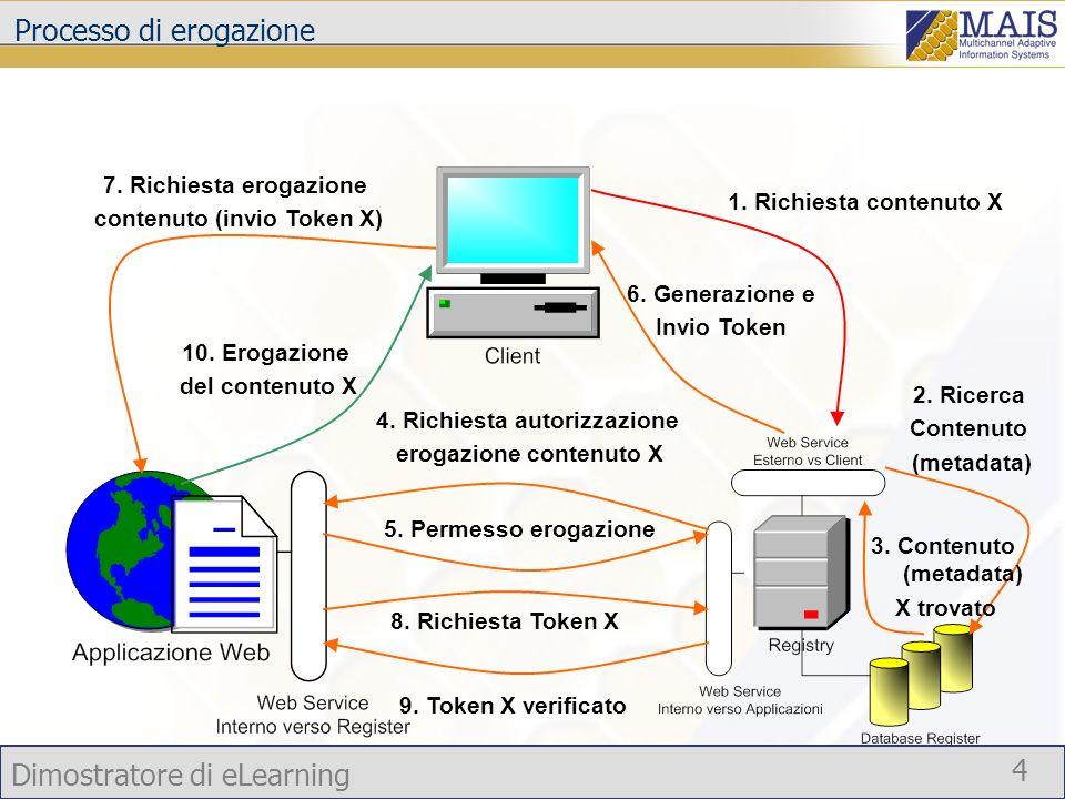 Dimostratore di eLearning 4 Processo di erogazione 1. Richiesta contenuto X 2. Ricerca Contenuto (metadata) 3. Contenuto (metadata) X trovato 4. Richi