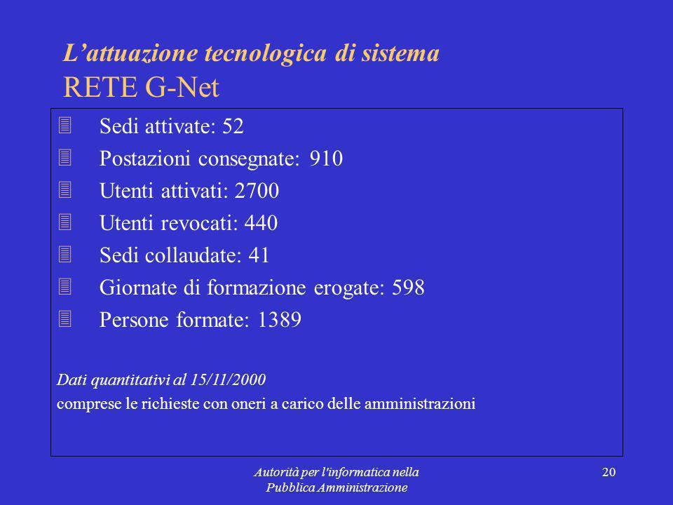 Autorità per l informatica nella Pubblica Amministrazione 20 Lattuazione tecnologica di sistema RETE G-Net 3Sedi attivate: 52 3Postazioni consegnate: 910 3Utenti attivati: 2700 3Utenti revocati: 440 3Sedi collaudate: 41 3Giornate di formazione erogate: 598 3Persone formate: 1389 Dati quantitativi al 15/11/2000 comprese le richieste con oneri a carico delle amministrazioni