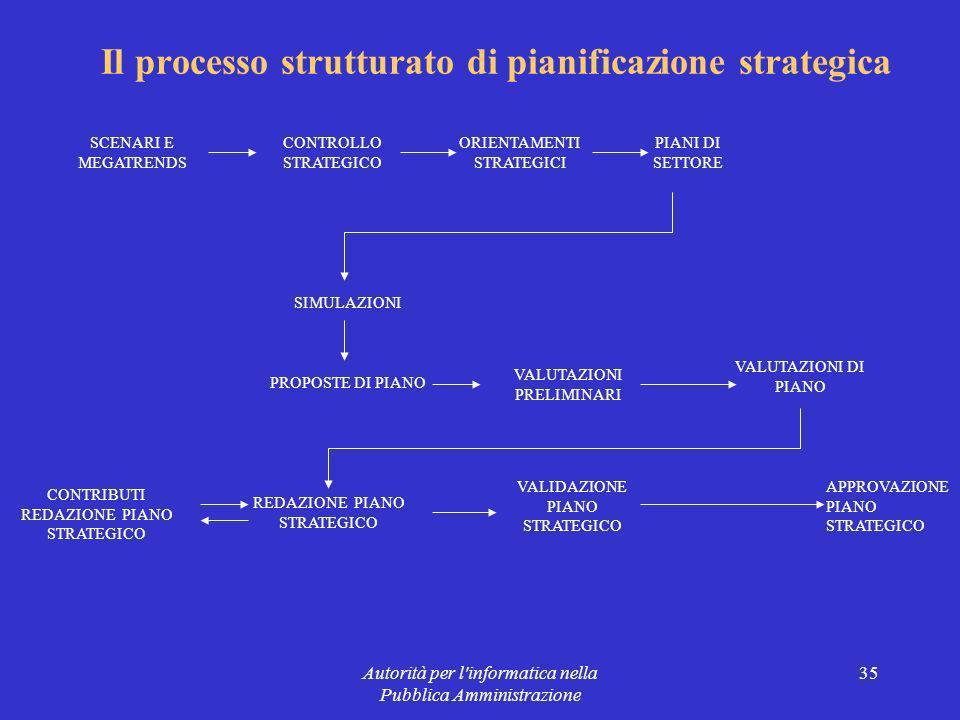 Autorità per l informatica nella Pubblica Amministrazione 35 Il processo strutturato di pianificazione strategica SCENARI E MEGATRENDS CONTROLLO STRATEGICO ORIENTAMENTI STRATEGICI PIANI DI SETTORE SIMULAZIONI PROPOSTE DI PIANO VALUTAZIONI PRELIMINARI VALUTAZIONI DI PIANO REDAZIONE PIANO STRATEGICO CONTRIBUTI REDAZIONE PIANO STRATEGICO VALIDAZIONE PIANO STRATEGICO APPROVAZIONE PIANO STRATEGICO