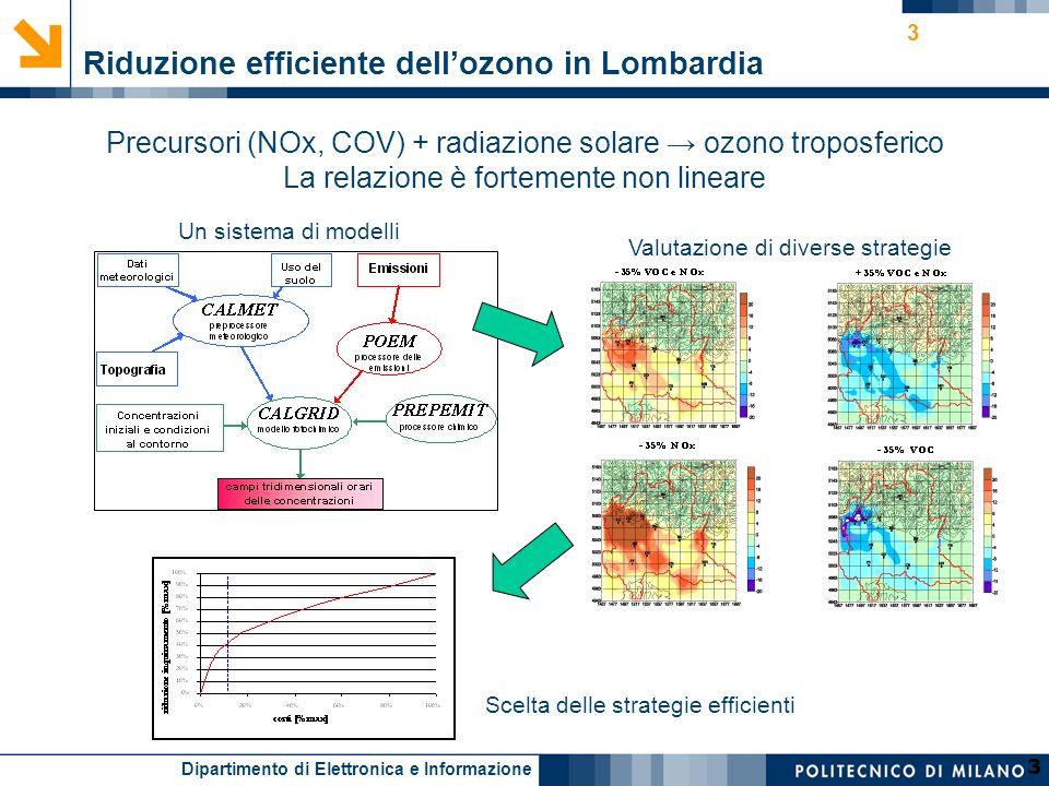 Dipartimento di Elettronica e Informazione 3 3 Riduzione efficiente dellozono in Lombardia Precursori (NOx, COV) + radiazione solare ozono troposferico La relazione è fortemente non lineare Un sistema di modelli Valutazione di diverse strategie Scelta delle strategie efficienti