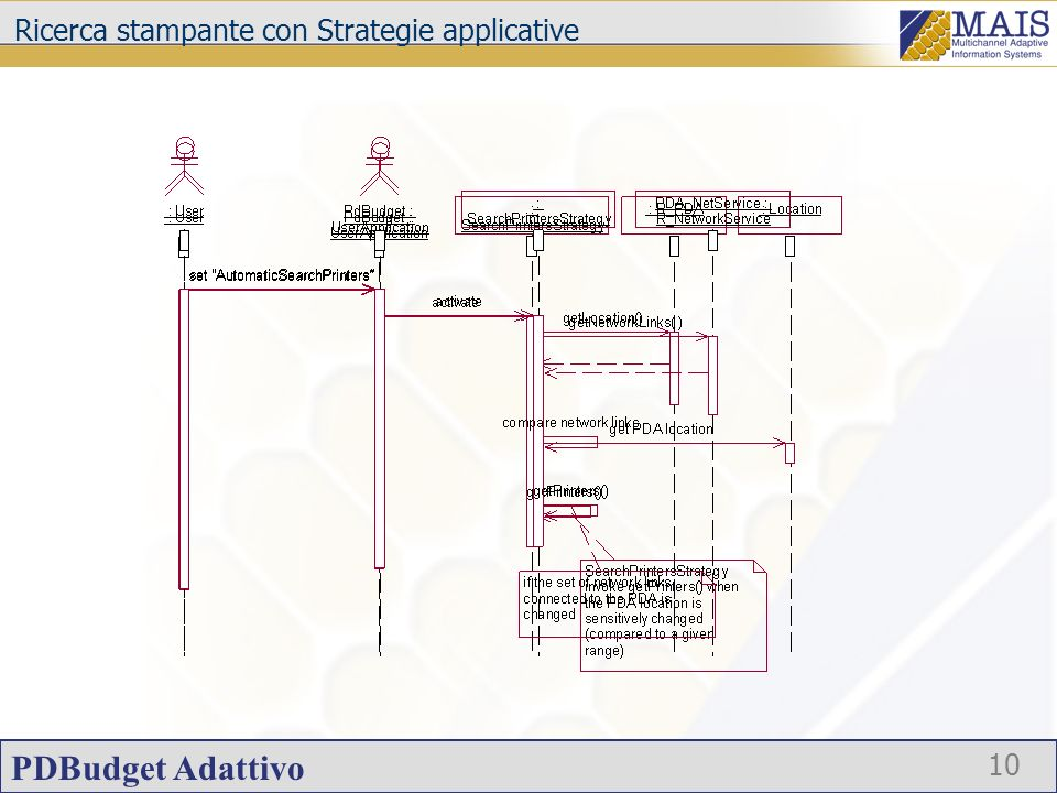 PDBudget Adattivo 10 Ricerca stampante con Strategie applicative