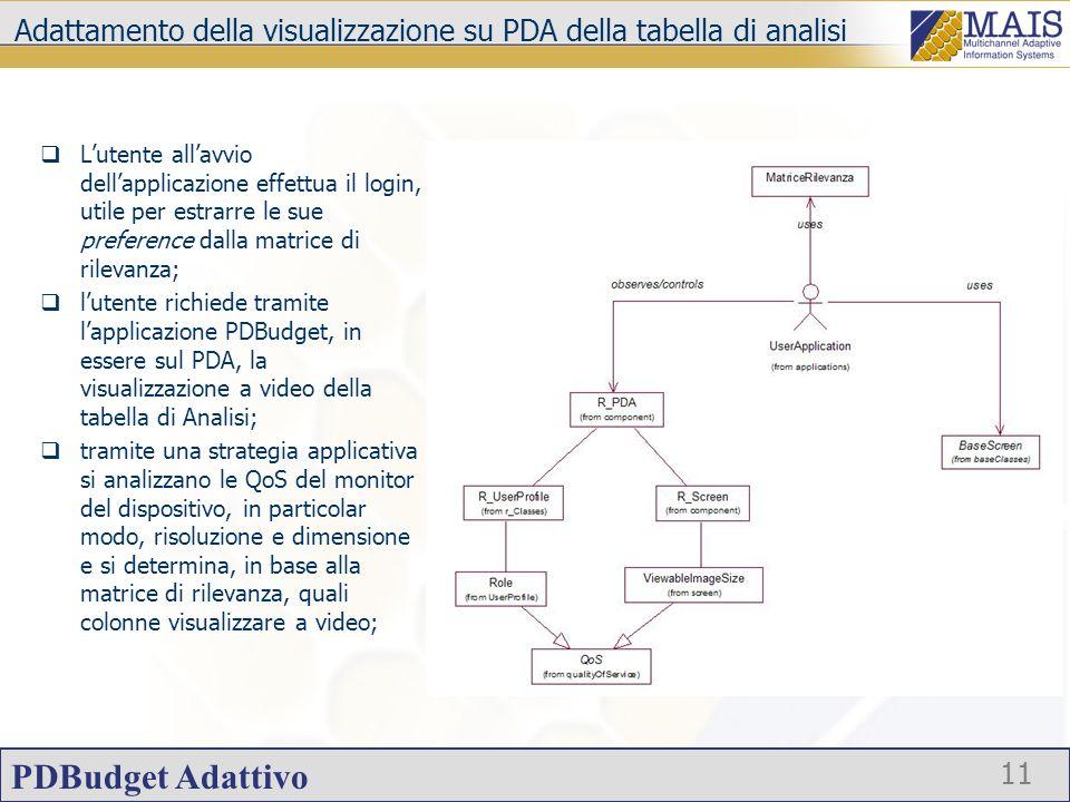 PDBudget Adattivo 11 Adattamento della visualizzazione su PDA della tabella di analisi Lutente allavvio dellapplicazione effettua il login, utile per