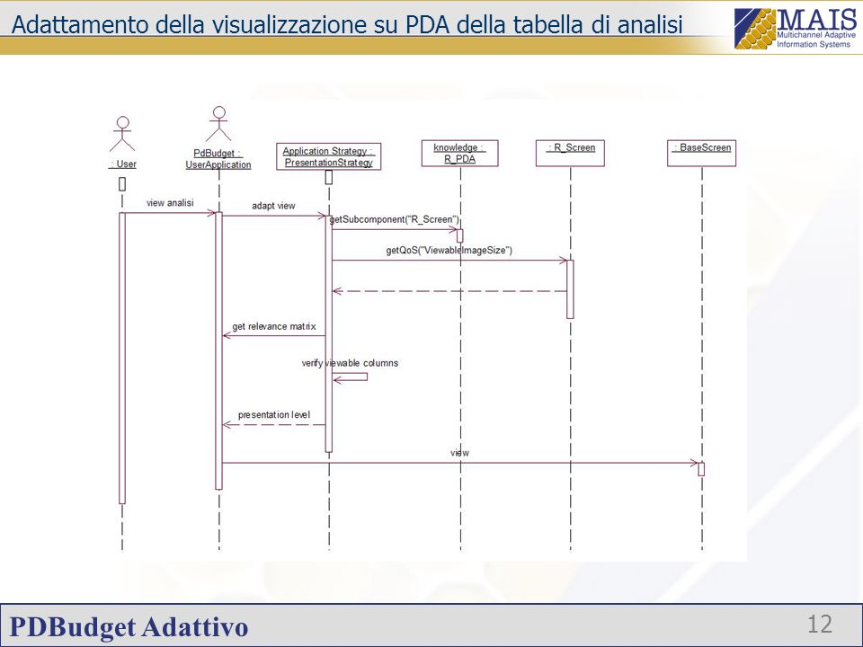 PDBudget Adattivo 13 Strategia di selezione di un dispositivo di output Lutente imposta la sua preferenza tramite lapplicazione PDBudget; PDBudget attiva la strategia applicativa incaricata creare lelenco ordinato dei dispositivi di output in funzione della CustomerSatisfaction; lutente può selezione il dispositivo di output che vuole utilizzare.