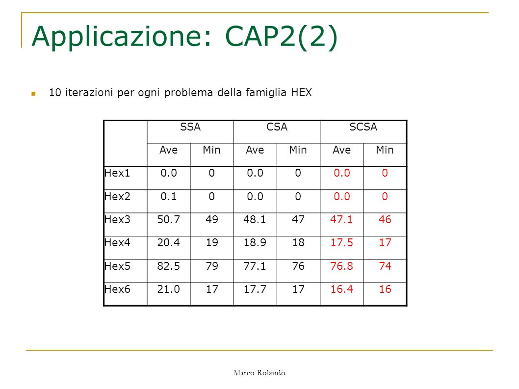 Marco Rolando Applicazione: CAP2(2) SSACSASCSA AveMinAveMinAveMin Hex10.00 0 0 Hex20.100.00 0 Hex350.74948.14747.146 Hex420.41918.91817.517 Hex582.57977.17676.874 Hex621.01717.71716.416 10 iterazioni per ogni problema della famiglia HEX