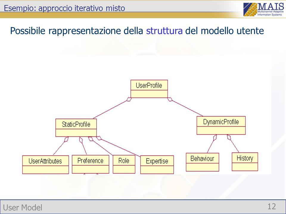 User Model 12 Esempio: approccio iterativo misto Possibile rappresentazione della struttura del modello utente