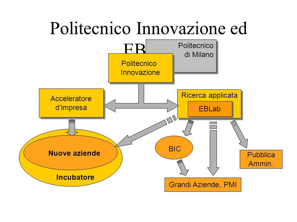 Politecnico Innovazione ed EBLab Politecnico di Milano Politecnico di Milano Politecnico Innovazione Politecnico Innovazione Acceleratore dimpresa Acc