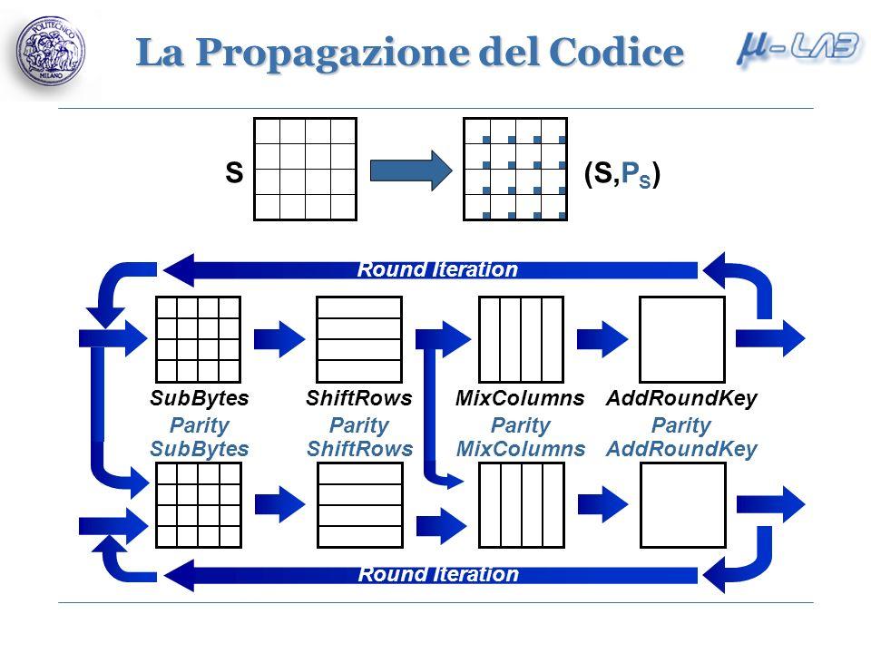 La Propagazione del Codice S(S,P S )