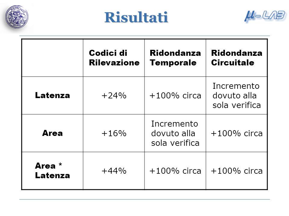 Risultati Codici di Rilevazione Ridondanza Temporale Ridondanza Circuitale Latenza +24%+100% circa Incremento dovuto alla sola verifica Area +16% Incremento dovuto alla sola verifica +100% circa Area * Latenza +44%+100% circa
