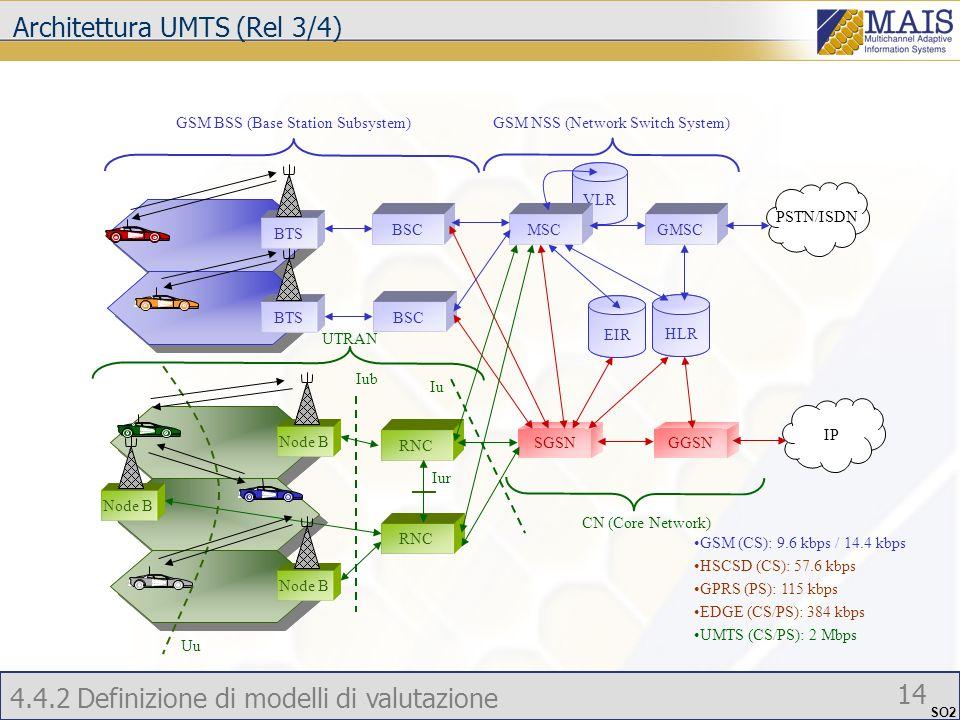 4.4.2 Definizione di modelli di valutazione 14 SO2 PSTN/ISDN IP GSM BSS (Base Station Subsystem)GSM NSS (Network Switch System) UTRAN CN (Core Network) Iub Iu Uu GSM (CS): 9.6 kbps / 14.4 kbps HSCSD (CS): 57.6 kbps GPRS (PS): 115 kbps EDGE (CS/PS): 384 kbps UMTS (CS/PS): 2 Mbps EIR GGSNSGSN VLR BSCMSCGMSC BSC RNC BTS Node B Iur HLR Architettura UMTS (Rel 3/4)