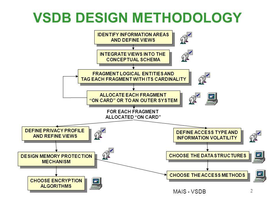 MAIS - VSDB 1 OBIETTIVI WP5.2 Metodologia di progetto per VSDB - completa di strumenti di supporto alla progettazione applicativa: Stima e allocazione dei frammenti informativi sul dispositivo mobile Sicurezza e privatezza: gestione degli accessi Progettazione del μ-DBMS Transaction management (consistenza e sincronizzazione) Con attenzione a: efficienza nelluso delle risorse: memoria di massa (flash?) – spazio/tempo di vita potenza