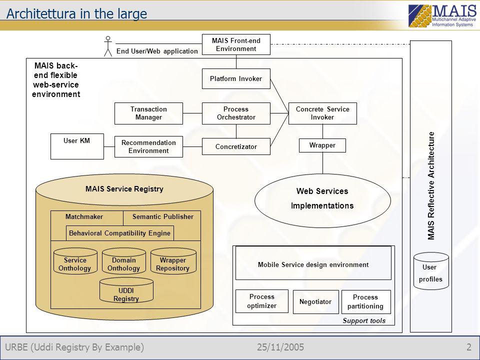 URBE (Uddi Registry By Example)25/11/2005 1 Obiettivi Fornire una soluzione compatibile al 100% con le attuali implementazioni UDDI V2 Fornire strumenti per la ricerca avanzata di Web service in grado di valutare: la similarità funzionale i vincoli di qualità la similarità del comportamento