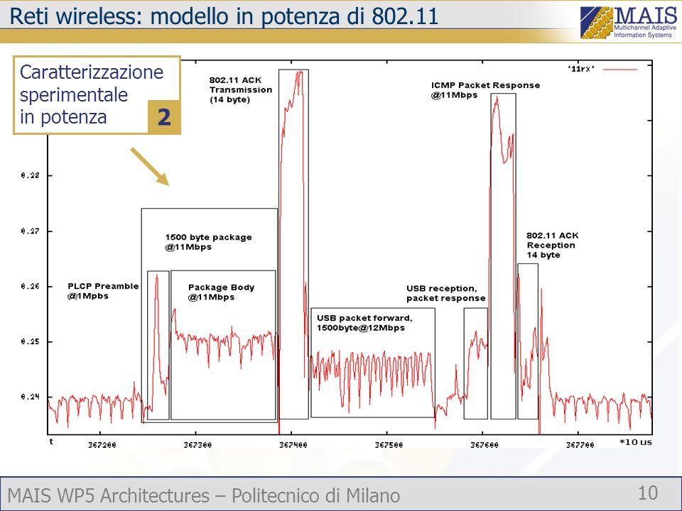 MAIS WP5 Architectures – Politecnico di Milano 10 Reti wireless: modello in potenza di 802.11 Caratterizzazione sperimentale in potenza 2