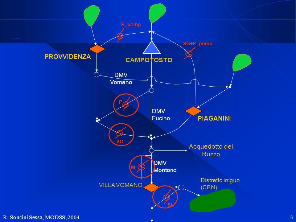 R. Soncini Sessa, MODSS, 2004 4 Limpianto idroelettrico Ad acqua fluente 45 o q min q max