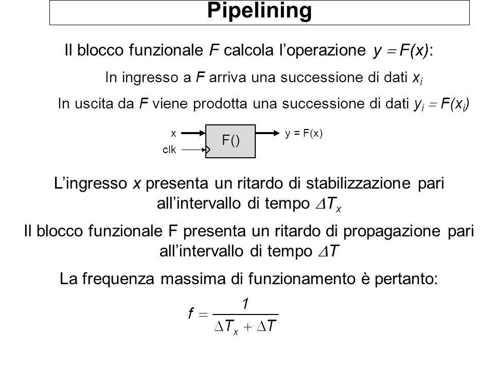 Pipelining Si supponga che la funzione F() possa essere decomposta in due nuove funzioni F 1 () ed F 2 () tali che F 1 () y = F 2 (z out ) = F(x)x F 1 () z in = F 1 (x) R z out = z in In questo modo le funzioni F 1 () e F 2 () vengono calcolate in due cicli di clock successivi La durata di un ciclo di clock può quindi essere ridotta rispetto al caso precedente Per aumentare la frequenza di funzionamento si introduce un registro detto registro di pipeline: