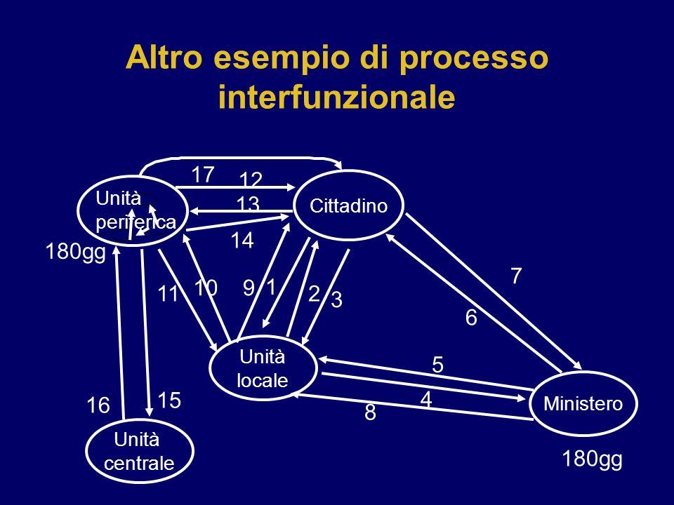 17 Unità locale Ministero Cittadino 1 2 3 4 6 7 8 910 11 12 13 14 180gg 5 15 16 Unità centrale Unità periferica Altro esempio di processo interfunzion