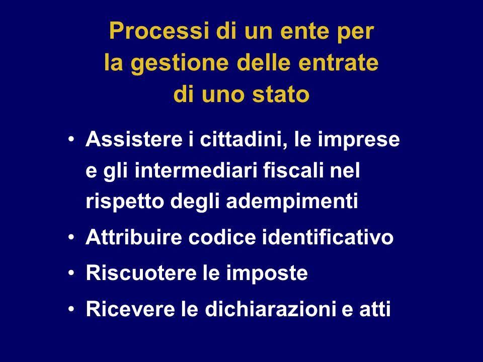Processi di un ente per la gestione delle entrate di uno stato Assistere i cittadini, le imprese e gli intermediari fiscali nel rispetto degli adempim