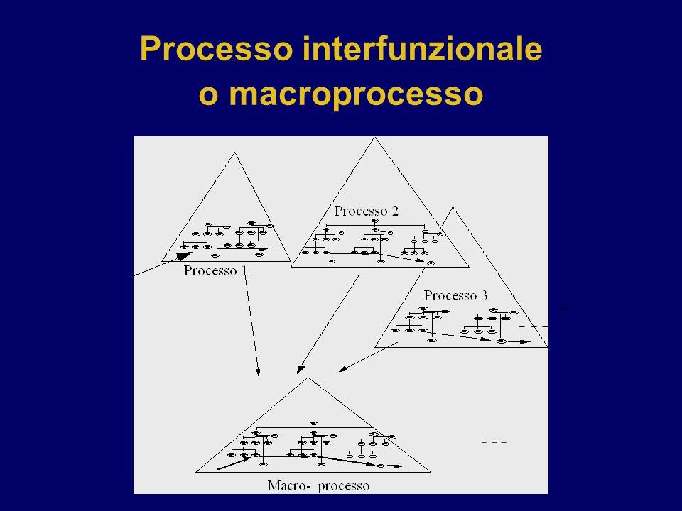 Processo interfunzionale o macroprocesso