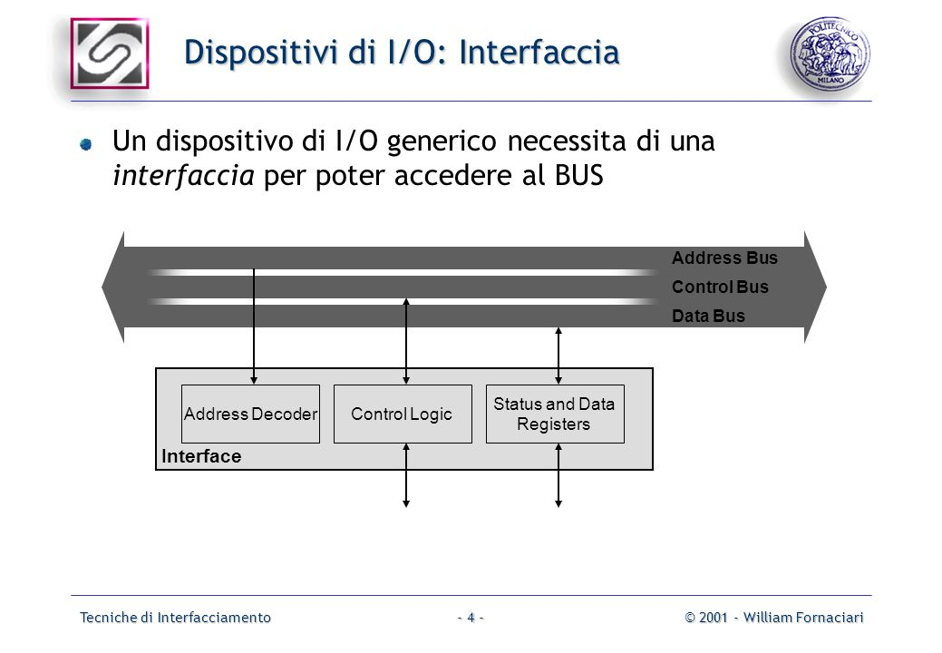 Tecniche di Interfacciamento© 2001 - William Fornaciari- 4 - Dispositivi di I/O: Interfaccia Address Bus Data Bus Control Bus I/O Device Interface Address DecoderControl Logic Status and Data Registers Un dispositivo di I/O generico necessita di una interfaccia per poter accedere al BUS