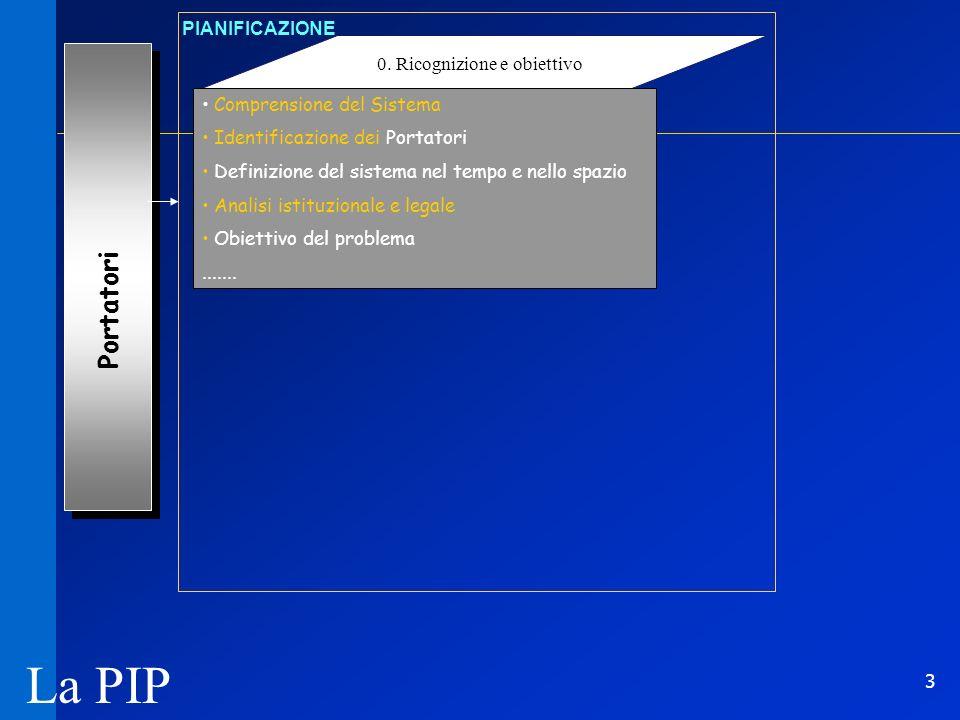 3 Portatori 0. Ricognizione e obiettivo PIANIFICAZIONE Comprensione del Sistema Identificazione dei Portatori Definizione del sistema nel tempo e nell