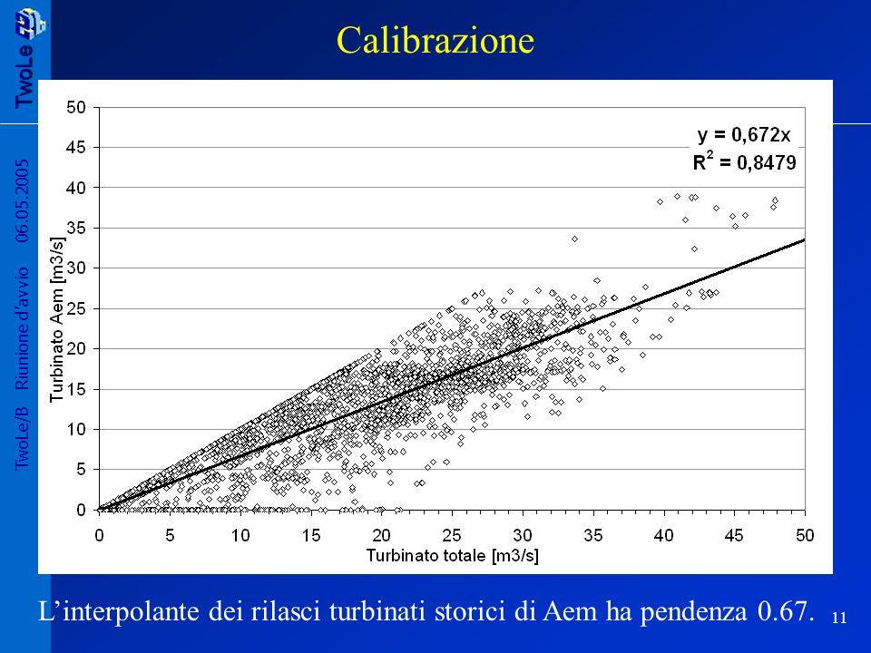 TwoLe 11 TwoLe/B Riunione davvio 06.05.2005 Linterpolante dei rilasci turbinati storici di Aem ha pendenza 0.67.