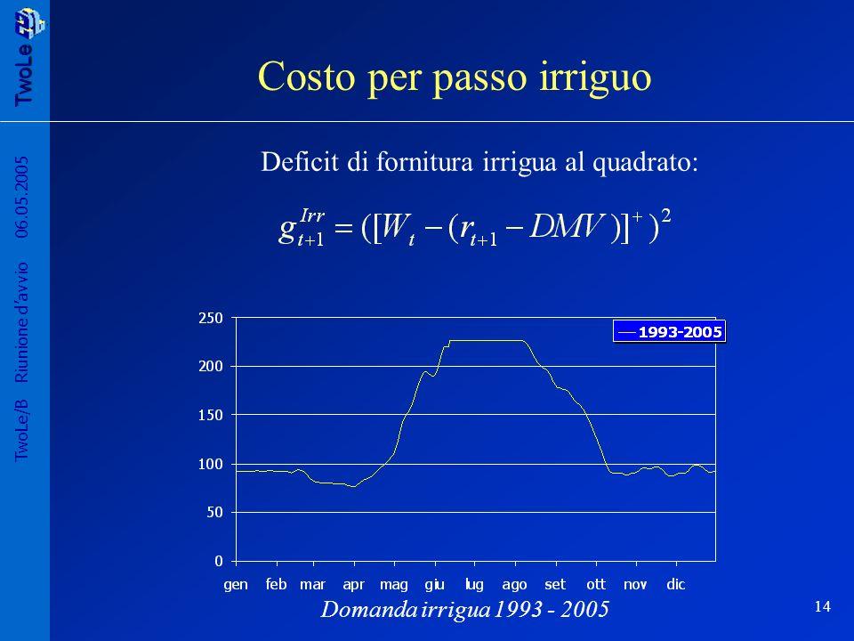 TwoLe 14 TwoLe/B Riunione davvio 06.05.2005 Deficit di fornitura irrigua al quadrato: Costo per passo irriguo Domanda irrigua 1993 - 2005