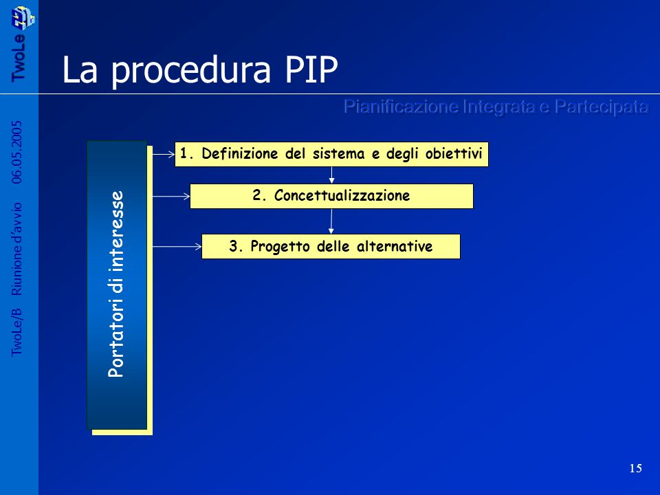 TwoLe 15 TwoLe/B Riunione davvio 06.05.2005 La procedura PIP 2.