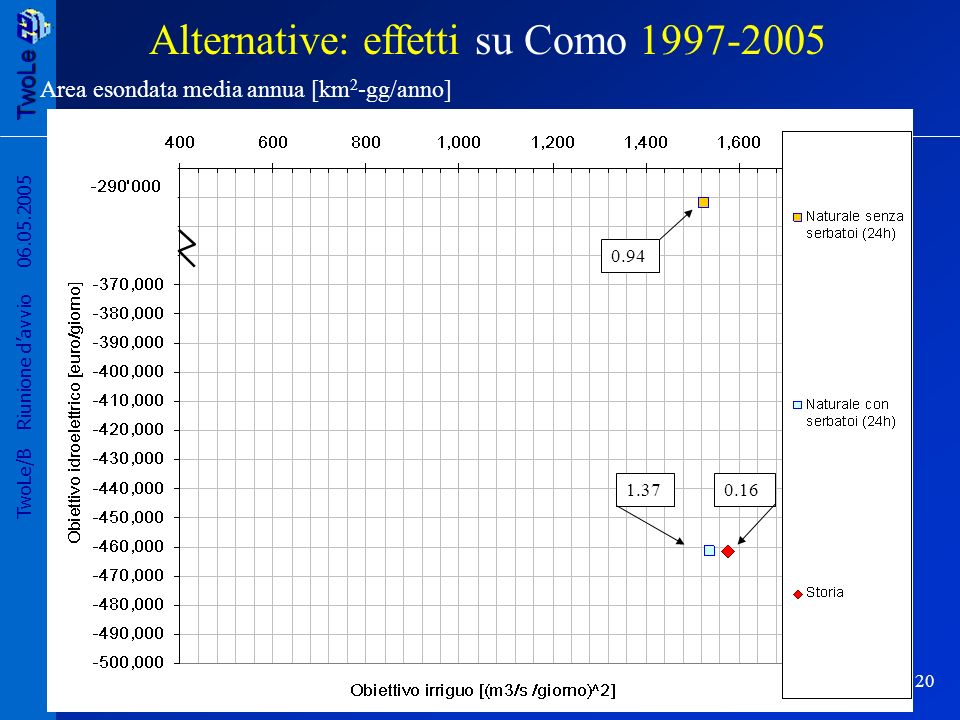 TwoLe 20 TwoLe/B Riunione davvio 06.05.2005 Area esondata media annua [km 2 -gg/anno] 0.94 0.161.37 Alternative: effetti su Como 1997-2005