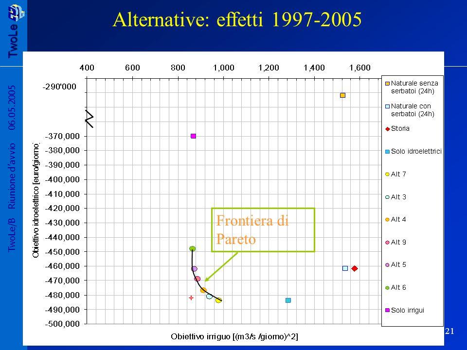 TwoLe 21 TwoLe/B Riunione davvio 06.05.2005 Frontiera di Pareto Alternative: effetti 1997-2005