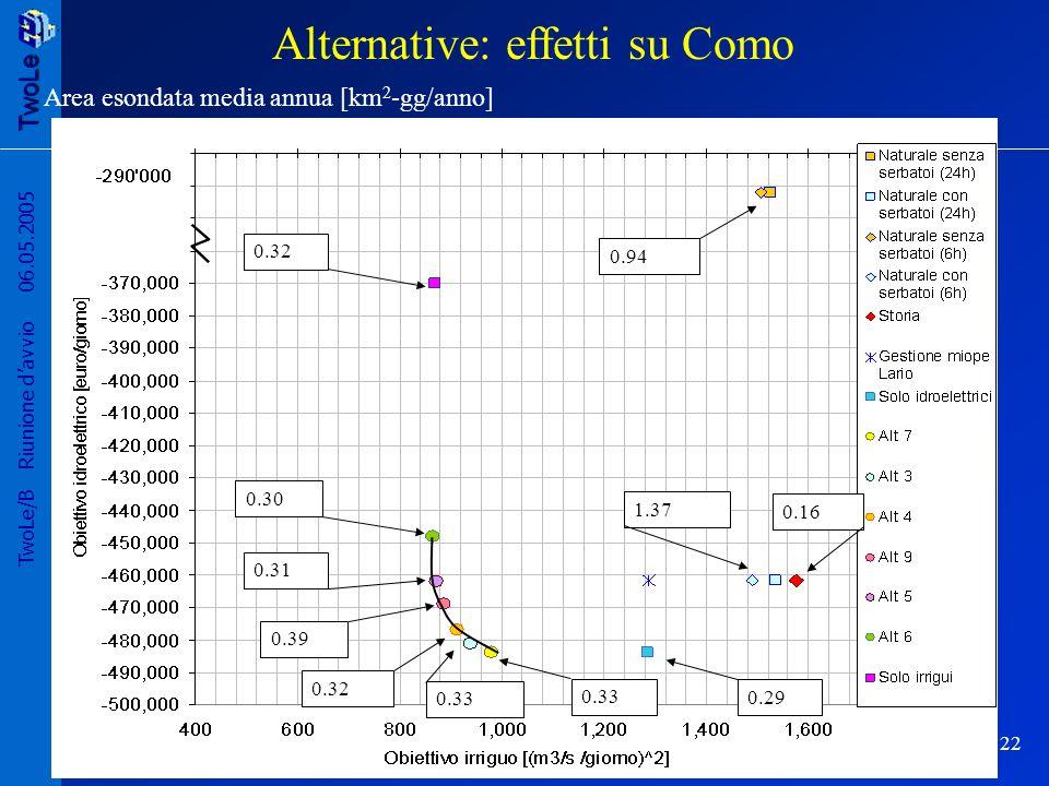 TwoLe 22 TwoLe/B Riunione davvio 06.05.2005 0.94 0.161.37 0.290.33 0.32 0.39 0.310.300.32 Area esondata media annua [km 2 -gg/anno] Alternative: effetti su Como