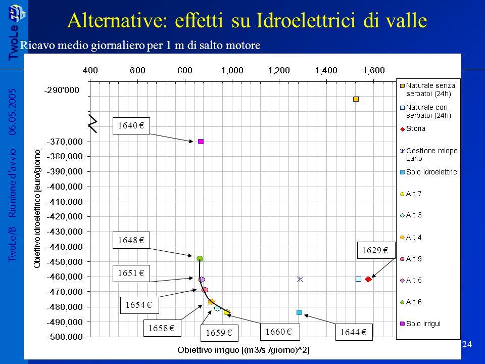 TwoLe 24 TwoLe/B Riunione davvio 06.05.2005 Ricavo medio giornaliero per 1 m di salto motore Alternative: effetti su Idroelettrici di valle 1629 1644 1660 1659 1658 1654 1651 1648 1640