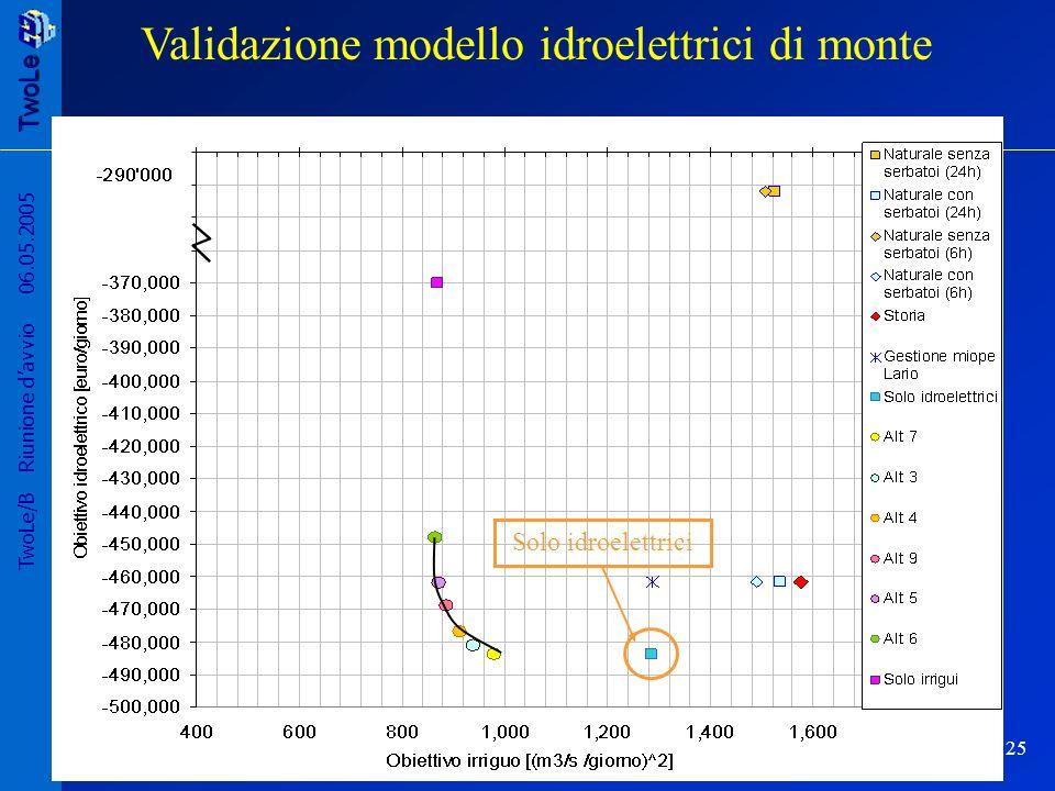 TwoLe 25 TwoLe/B Riunione davvio 06.05.2005 Solo idroelettrici Validazione modello idroelettrici di monte
