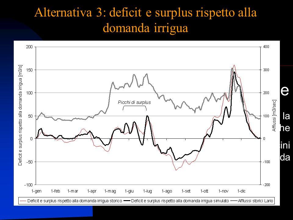 Un sistema per la Pianificazione e la Gestione delle Risorse Idriche Applicazione pilota ai bacini del Ticino e dellAdda - TwoLe Alternativa 3: deficit e surplus rispetto alla domanda irrigua