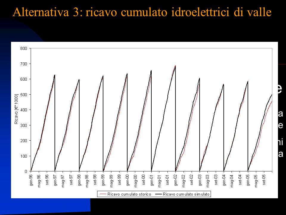 Un sistema per la Pianificazione e la Gestione delle Risorse Idriche Applicazione pilota ai bacini del Ticino e dellAdda - TwoLe Alternativa 3: ricavo cumulato idroelettrici di valle