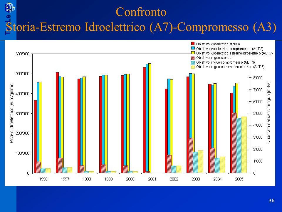 TwoLe 36 TwoLe/B Riunione davvio 06.05.2005 Confronto Storia-Estremo Idroelettrico (A7)-Compromesso (A3)