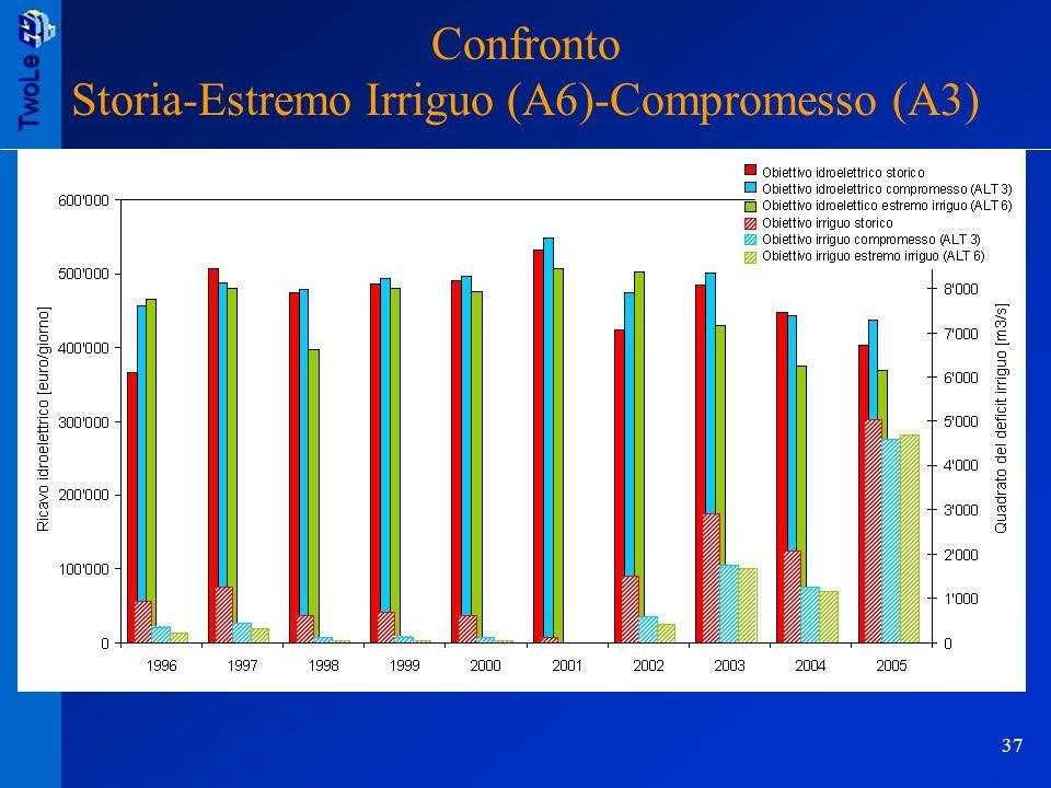 TwoLe 37 TwoLe/B Riunione davvio 06.05.2005 Confronto Storia-Estremo Irriguo (A6)-Compromesso (A3)