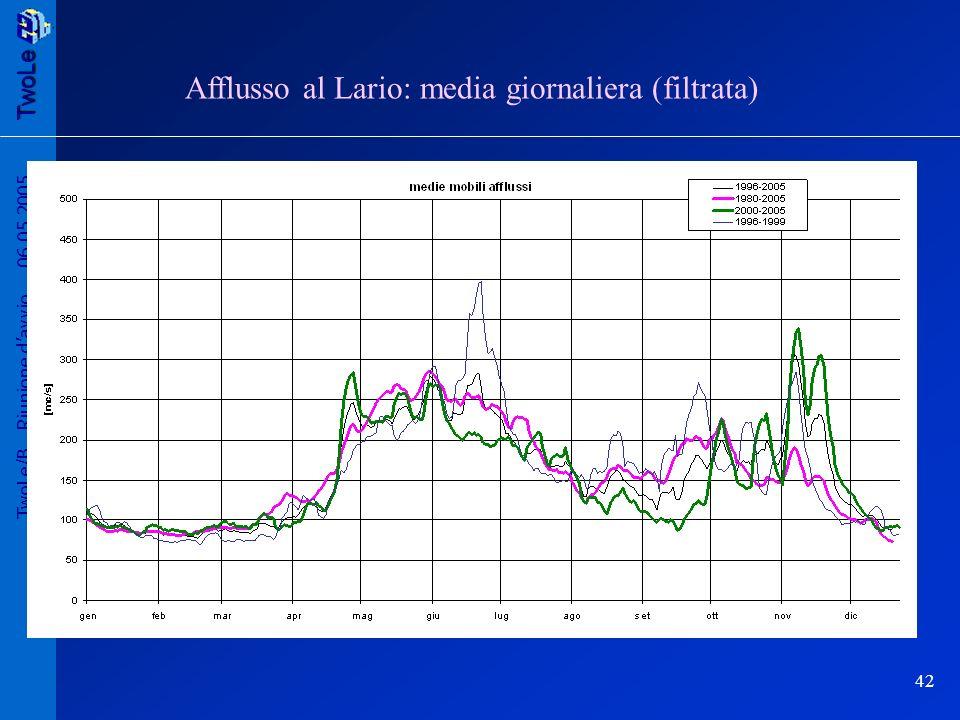 TwoLe 42 TwoLe/B Riunione davvio 06.05.2005 Afflusso al Lario: media giornaliera (filtrata)