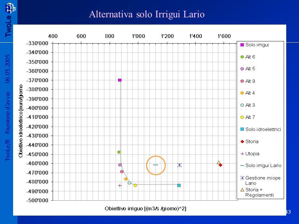 TwoLe 43 TwoLe/B Riunione davvio 06.05.2005 Alternativa solo Irrigui Lario