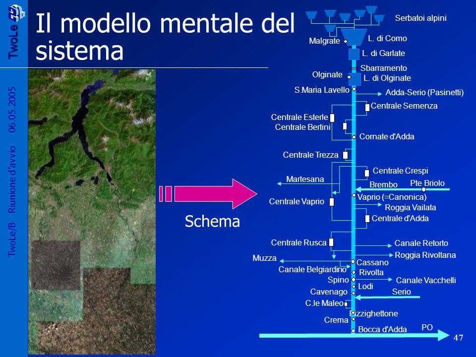 TwoLe 47 TwoLe/B Riunione davvio 06.05.2005 Il modello mentale del sistema Schema