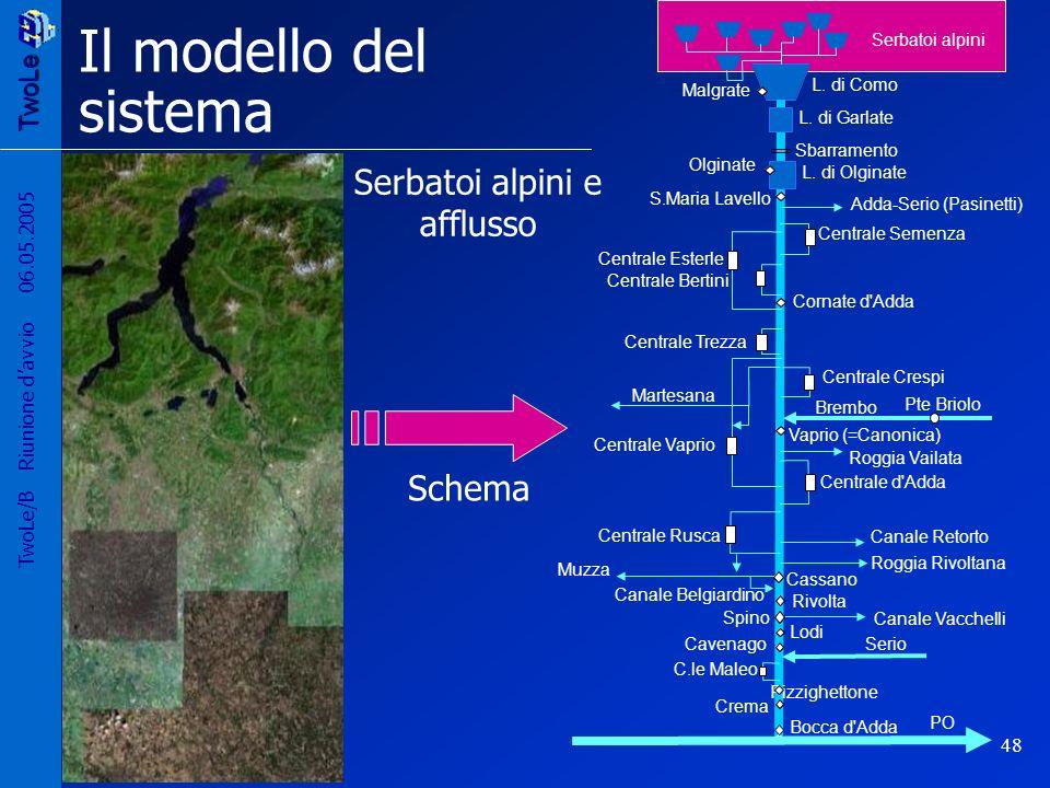 TwoLe 48 TwoLe/B Riunione davvio 06.05.2005 Il modello del sistema L.