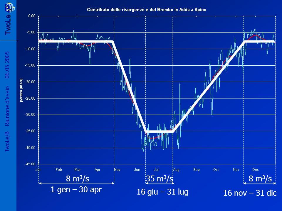 TwoLe 56 TwoLe/B Riunione davvio 06.05.2005 8 m 3 /s35 m 3 /s 1 gen – 30 apr 16 nov – 31 dic 16 giu – 31 lug 8 m 3 /s