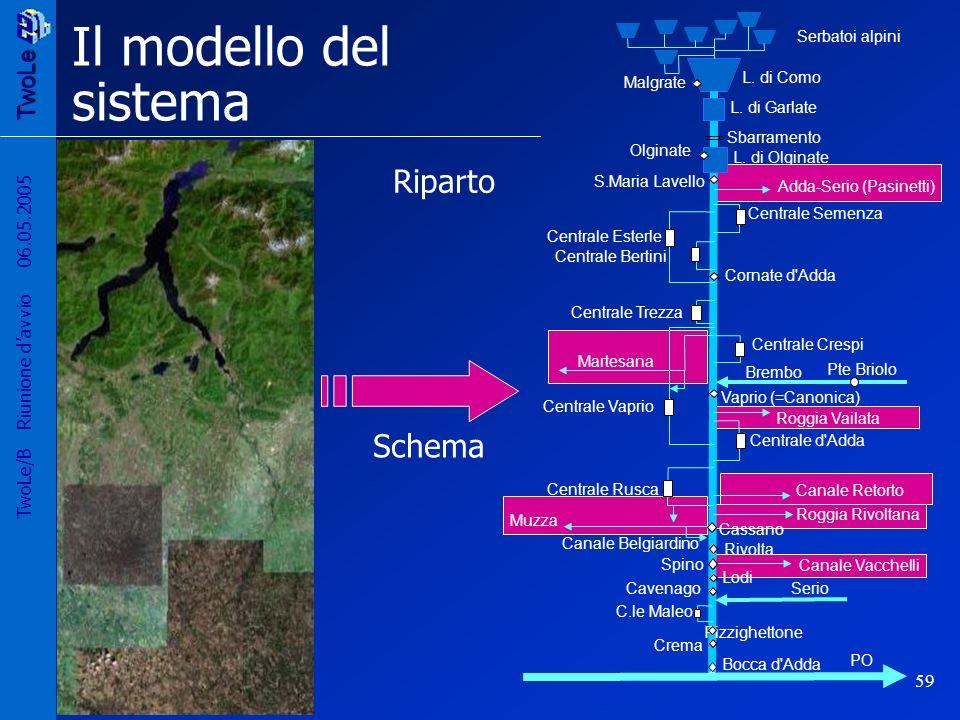 TwoLe 59 TwoLe/B Riunione davvio 06.05.2005 Il modello del sistema L. di Olginate Riparto Schema
