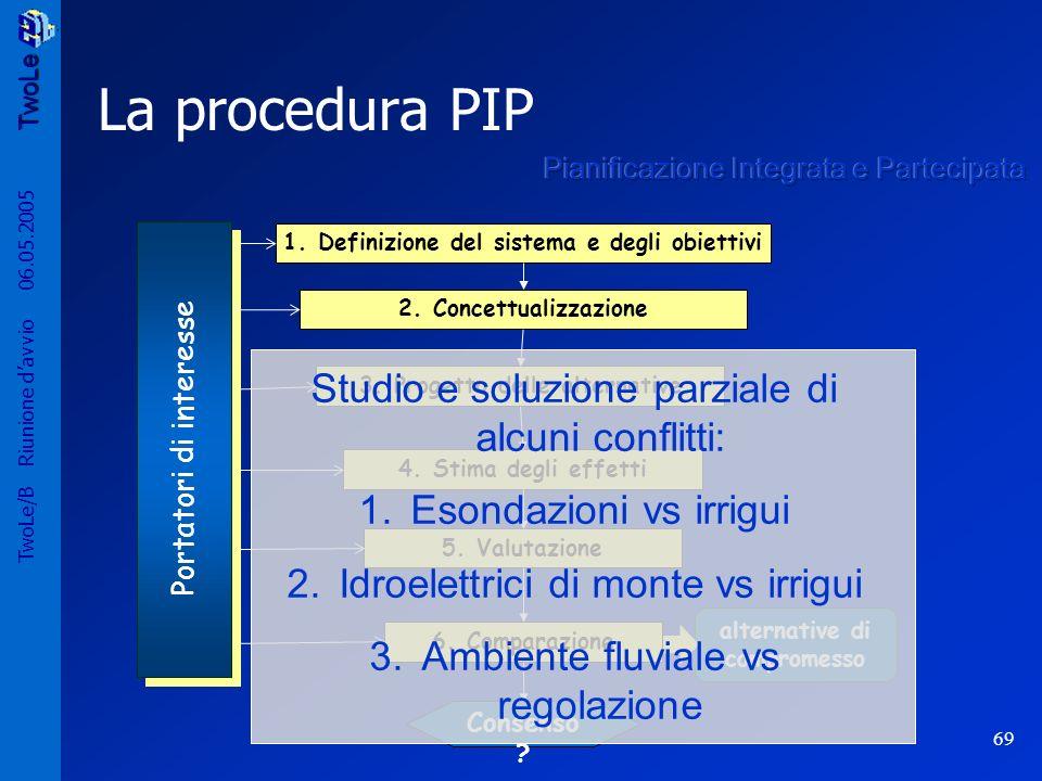 TwoLe 69 TwoLe/B Riunione davvio 06.05.2005 La procedura PIP 2.