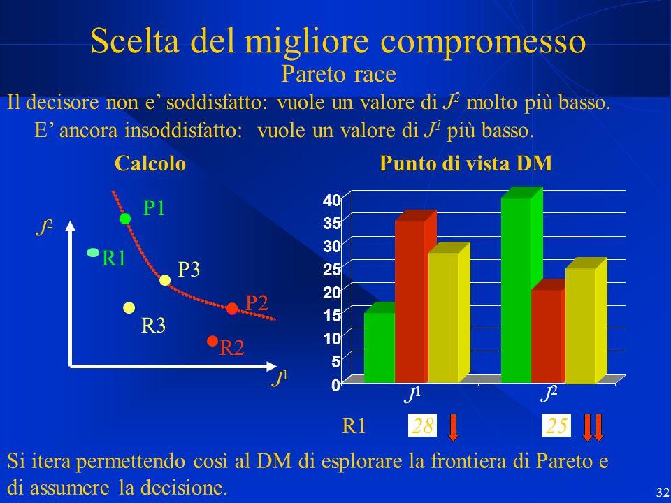 32 8R1 Scelta del migliore compromesso Pareto race Il decisore non e soddisfatto: vuole un valore di J 2 molto più basso.