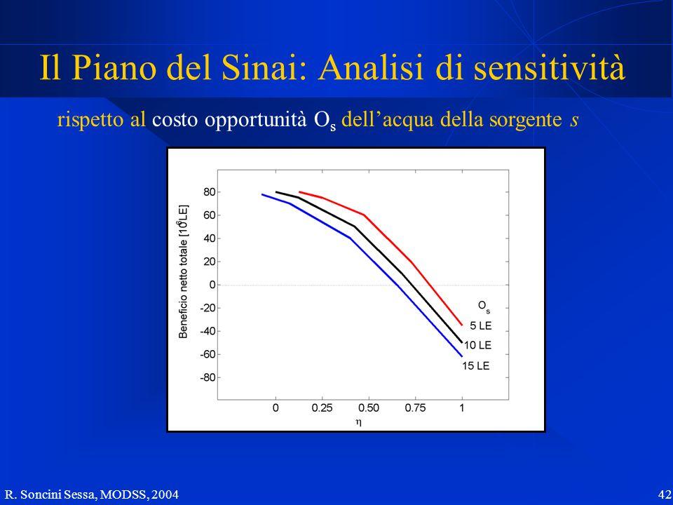 R. Soncini Sessa, MODSS, 2004 42 Il Piano del Sinai: Analisi di sensitività rispetto al costo opportunità O s dellacqua della sorgente s